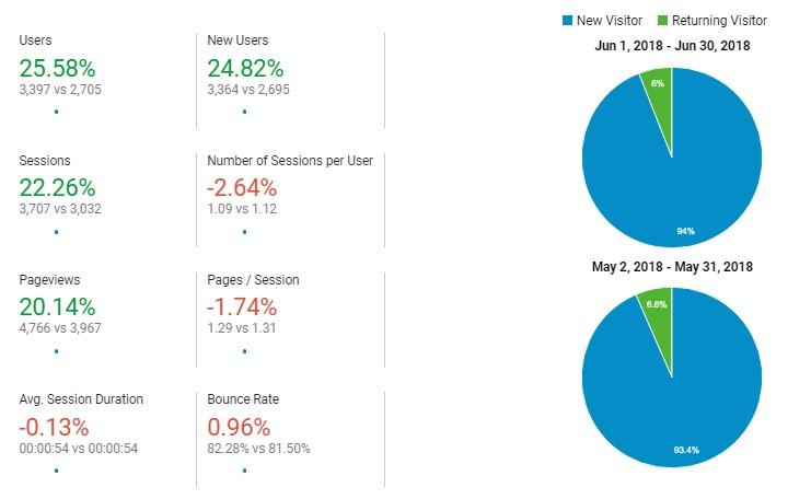 Project Double Affiliate Revenue: Month 1 5
