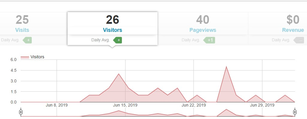 Tailwind Referral Traffic - June