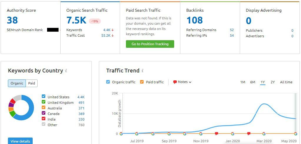 100K Project; SEMrush Stats May, 2020