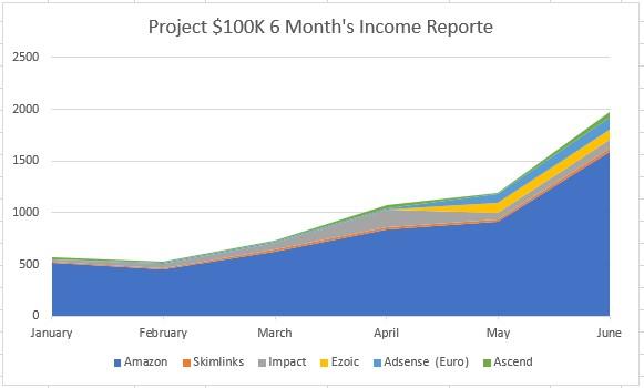 project 100k income breakdown stats june 2021_1