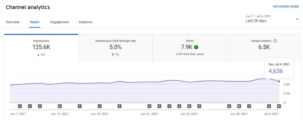 project 100k youtube channel stats, june 2021